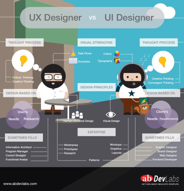 The Difference Between UX & UI Designer [Infographic]