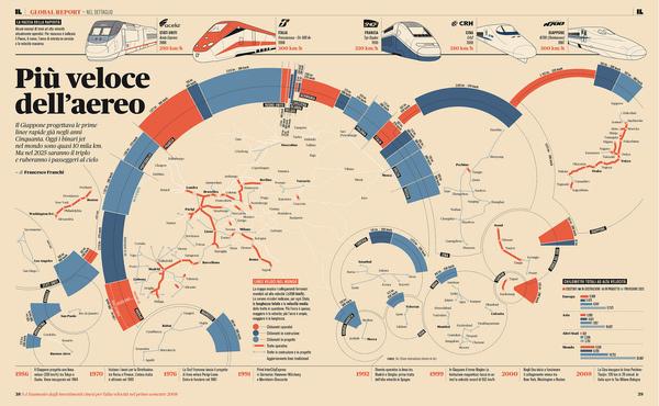 Train infographic #train #infographic