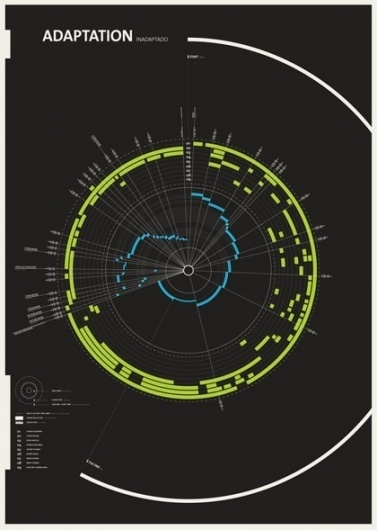 50 great examples of infographics « Blog of Francesco Mugnai #infographics #illustration