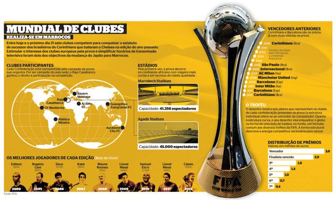 MUNDIAL DE CLUBES - MARROCOS #infographics #infografia