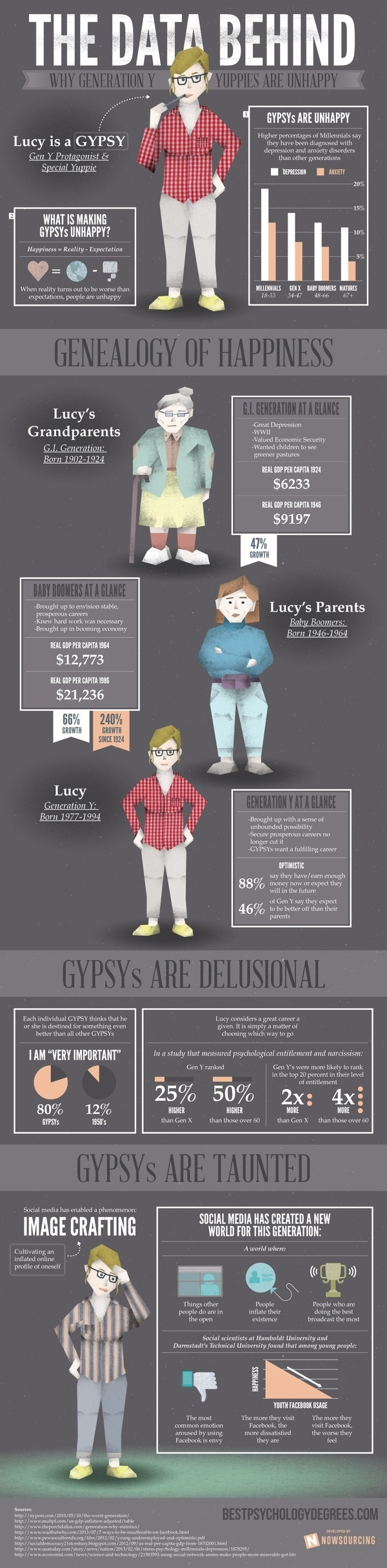 The Data Behind Why Gen Y Yuppies Are Unhappy #y #infographic #people #gen #boomers #x #media #baby #social
