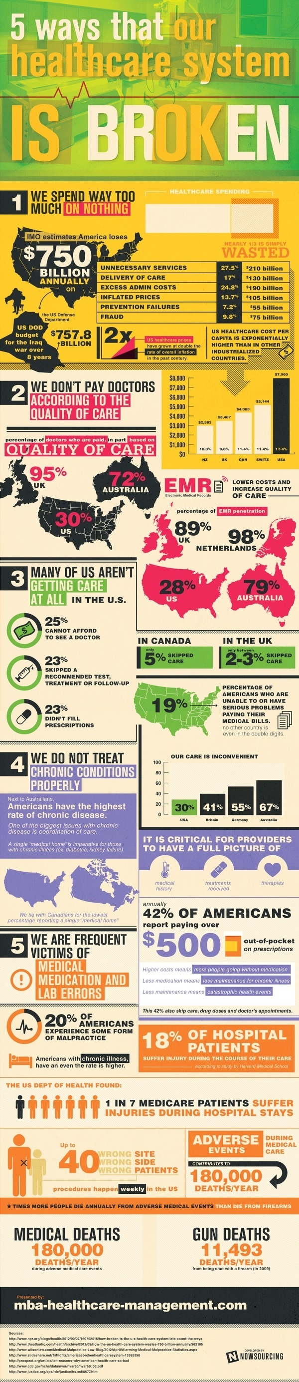 5 Ways Our Healthcare System Is Broken #states #amazing #infographic #neat #waste #finances #help #healthcare #united #broken #america #poor #cool