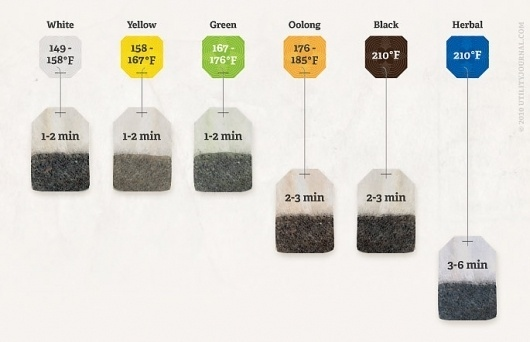 We Love Infographics — How to make a tea by Utility Journal #dataviz #photo #infographics #we #food #journal #handmade #love #utility