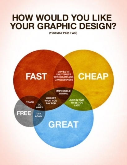 Clients From Hell #ven #diagram #design #graphic #chart