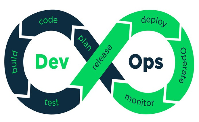 DevOps- The future of Mobile App Development