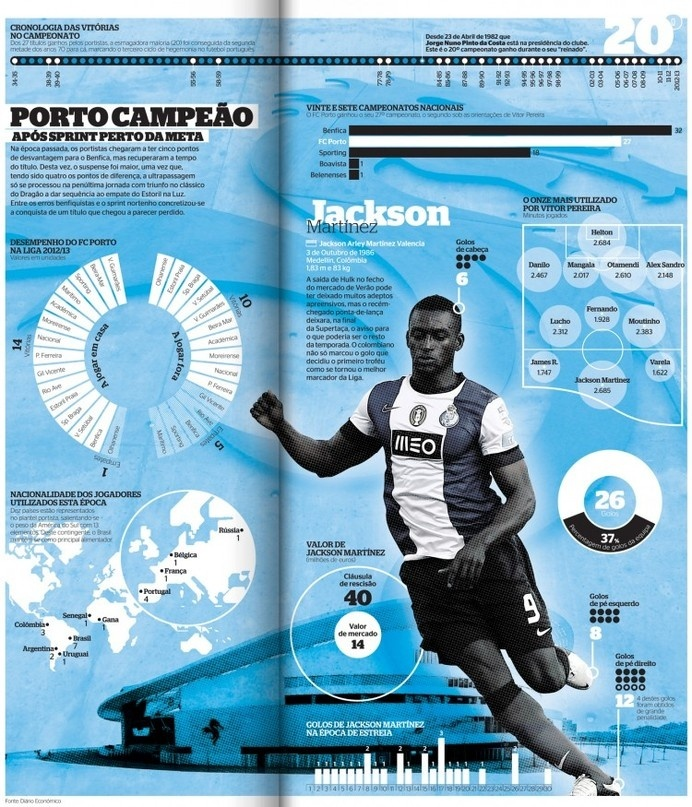 FC Porto Champion, infographic by Mário Malhão | Diário Económico #infographics #infografias