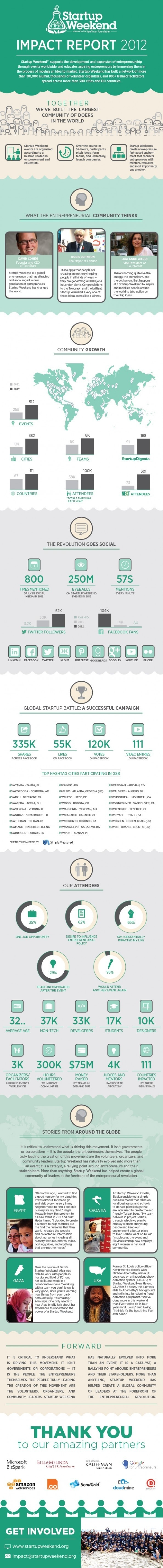 startup weekend impact report #information #text #close #infographic #design #graphic #icons #copy #illustration #data #up #section #teal #green