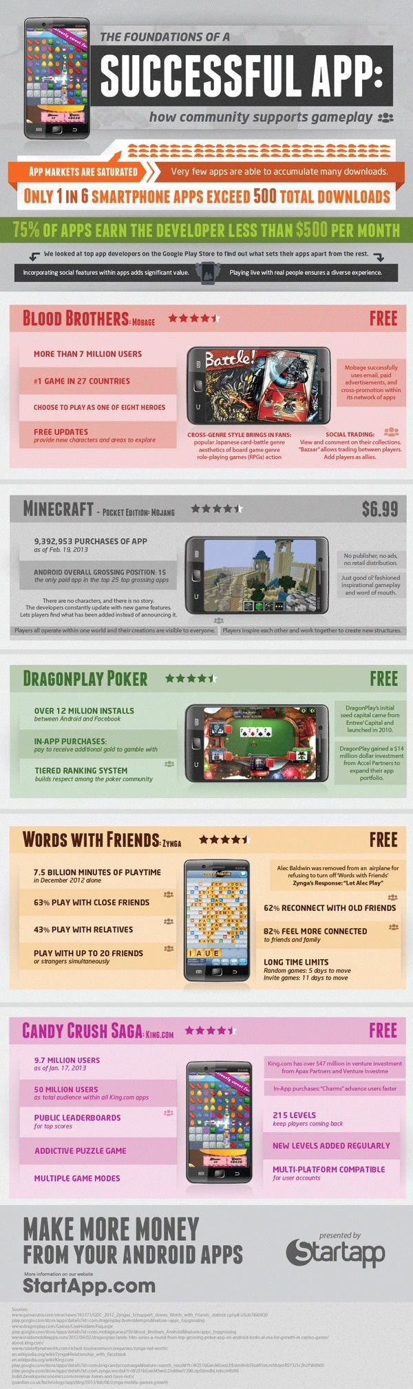 Top Grossing Android Apps #infographic