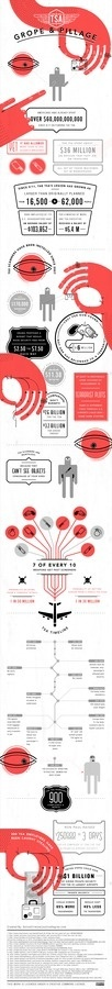 TSA Waste | OnlineCriminalJusticeDegree.com #infographic #illustration