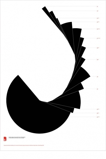 3278.jpg (JPEG Image, 740x1110 pixels) #diagrams #design #graphic #graphs