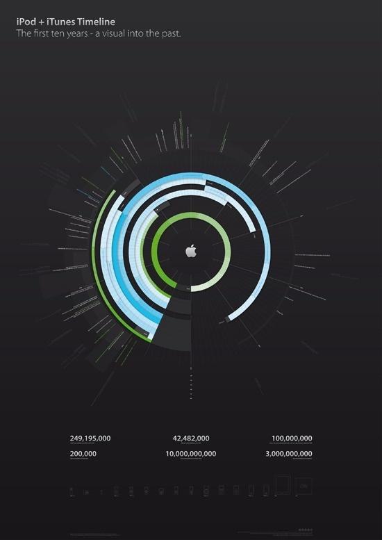 Infographics Design - iPod plus iTunes Timeline by Filip Chudzinski #infographic