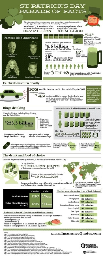 St. Patrick's Day Parade of Facts #patricks #beer #drinking #ireland #st #day #irish #green