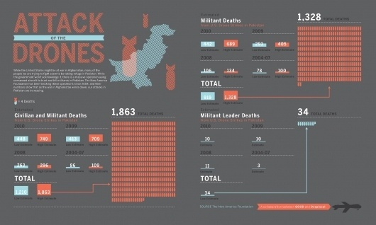 GOOD.is | Drone Attacks (Raw Image) #information #red #graphics #infographics #gray #blue #good
