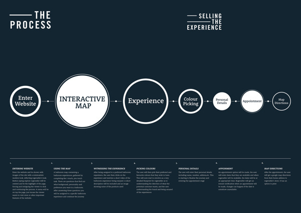 Engage The Experience #vector #process #infographic #map #blue