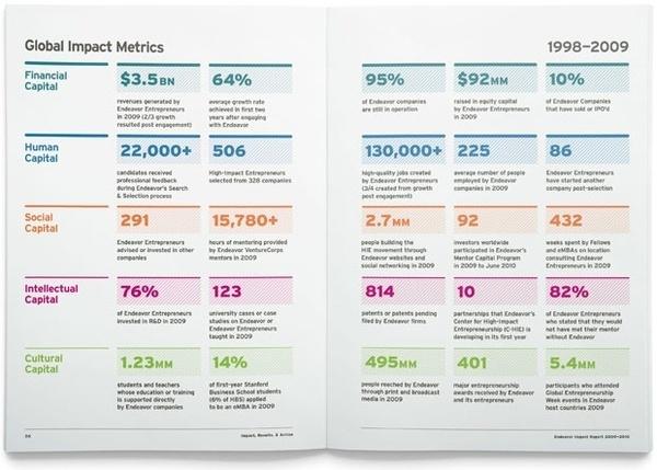 Work   Joshua Levi #infographics #print #annual #report