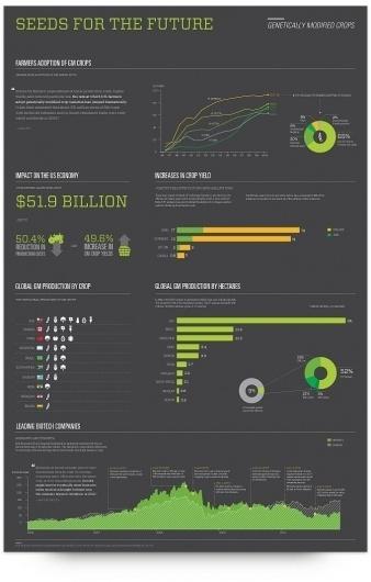 UW Design Show 2011 | Brenna Marketello #infographics