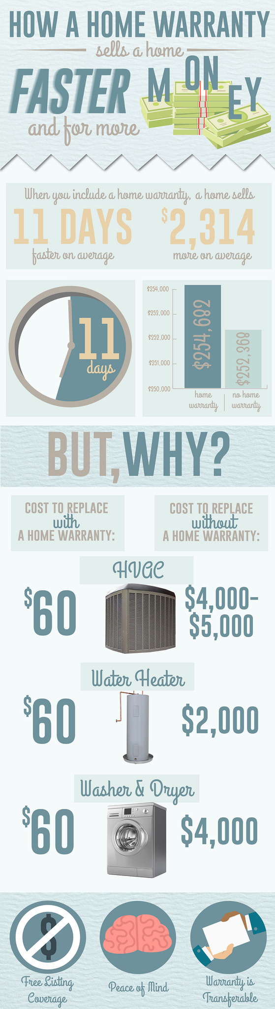 #Infographic on home warranties and how a home warranty sells a house faster and for more money.