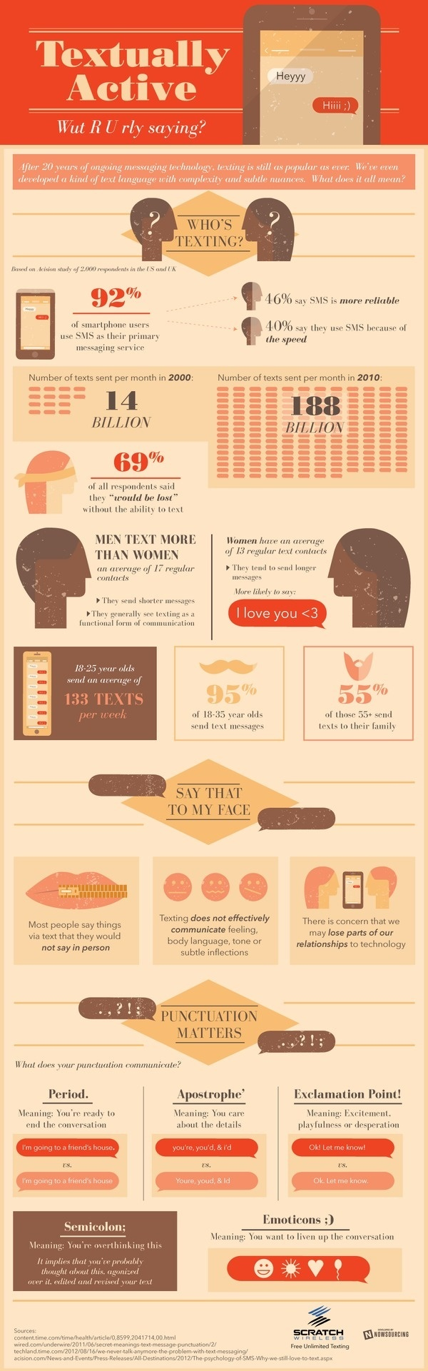 infographic on texting and text messaging #communication #texting