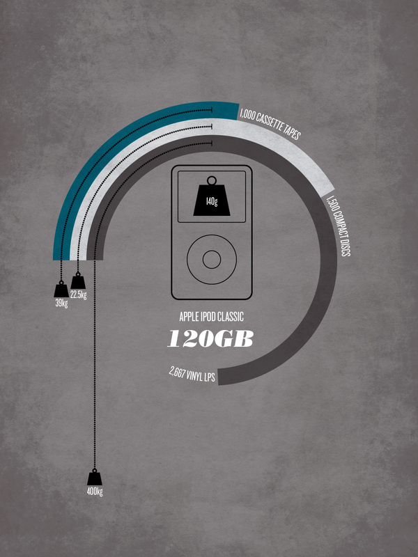 Media Weights Comparison bySection Design #infographics #design #circles #datavis #bars #section #butt #technology #paul