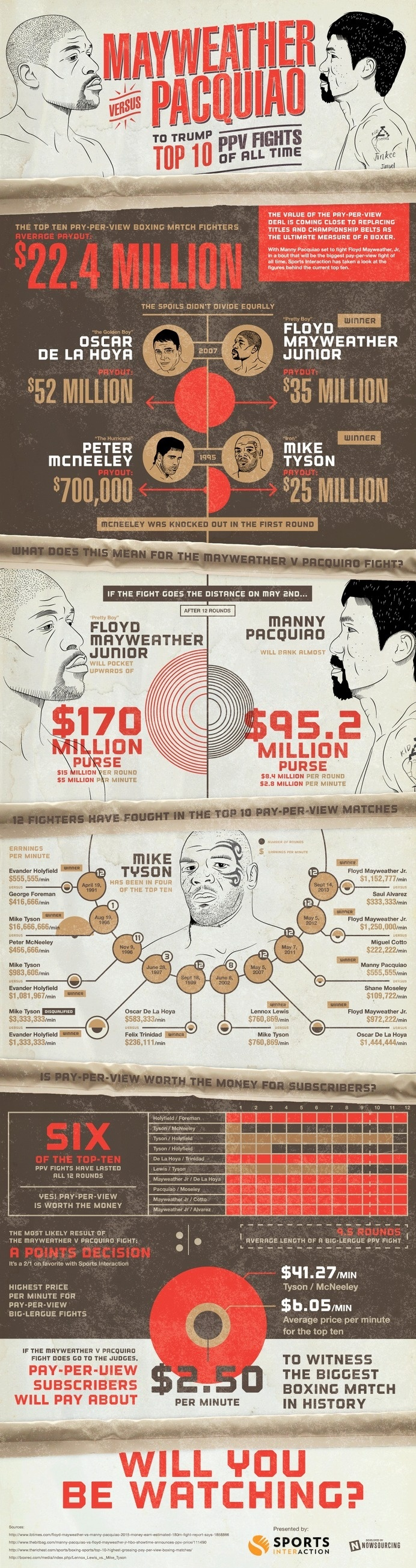 Learn all about the top prizes in boxing as well as the real cost of pay per view from this infographic. Boxing is actually a great value f #vs #mayweather #boxing #fighting #prize #pacquaio