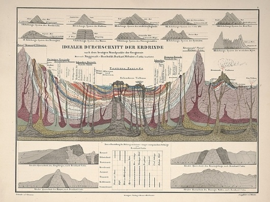 victorian_infographics_03.jpg (JPEG Image, 710 × 532 pixels) #cross #section