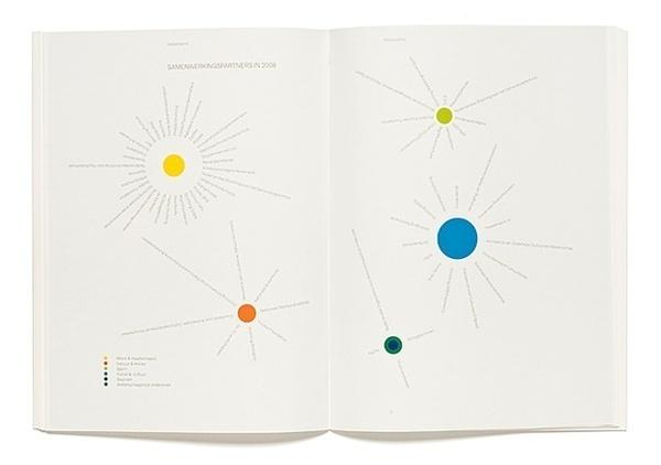 2008 Annual report VSBfonds #design
