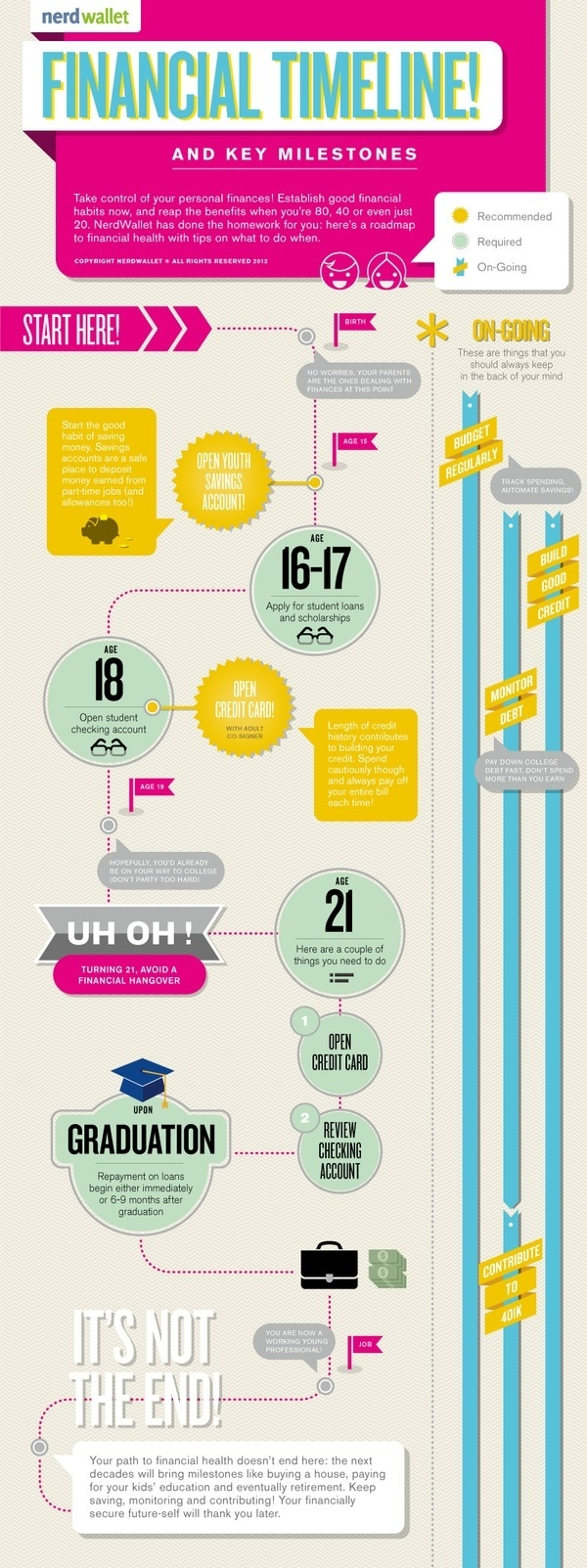 Infographics on Behance #infographic