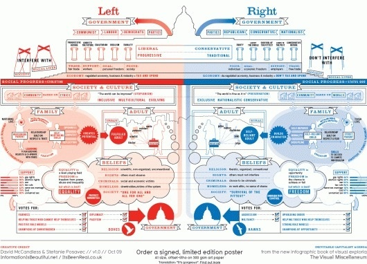 Left vs Right (World) | David McCandless & Stefanie Posavec | Information Is Beautiful #diagram #graphics #chart #typography