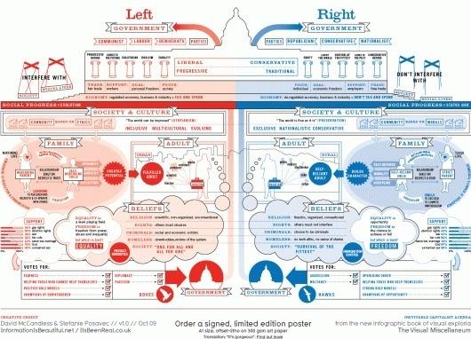 Left vs Right (World) | David McCandless & Stefanie Posavec | Information Is Beautiful