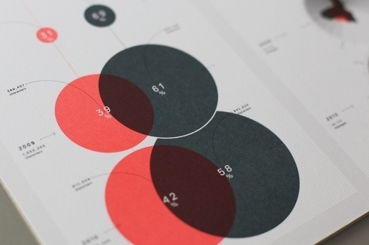 5590283478_7a04900612_b.jpg (1024×682) #visualisation #infographics #design #poster