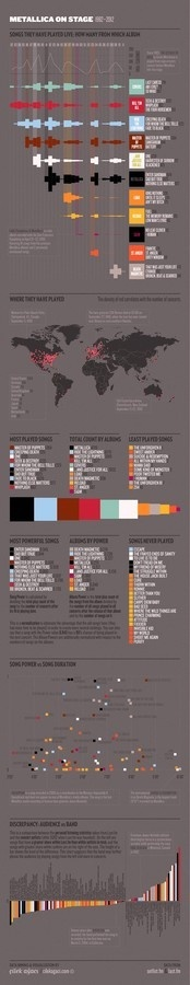 metallica on stage - deniz cem onduygu #infographics #design #graphic #poster
