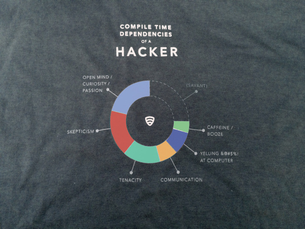 of a Hacker designed by @bec #infographic #tshirt #infographics #apparel #technology #funny #tech #circle #clever #graph #tee shirt #informa