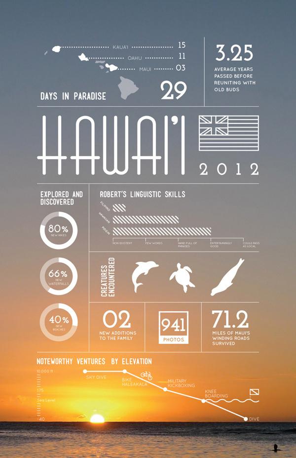 Hawaii on Behance
