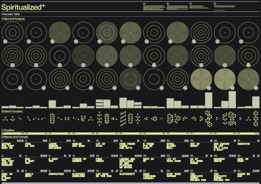 Spiritualized Chemists Infographic « LABlog #datavisual