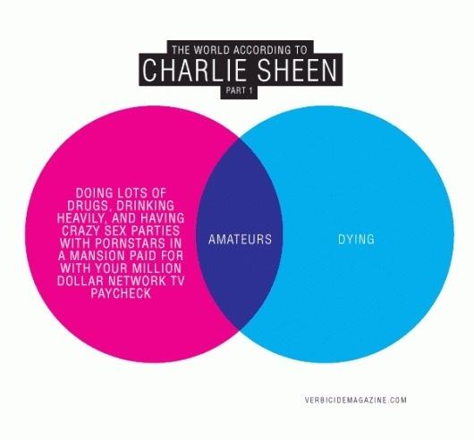 charlie1.gif (GIF Image, 600x558 pixels) #charlie #diagram #infographics #venn #winning #sheen #chart