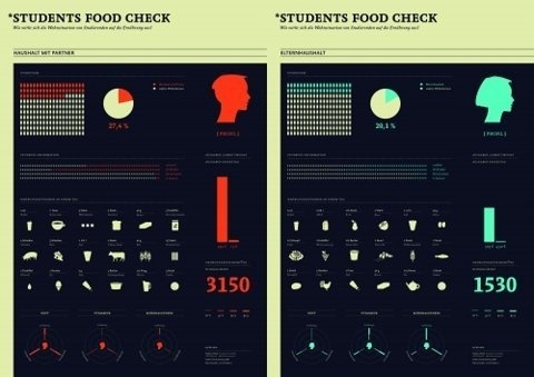 Mel's Brain   Encounters #design #graphic