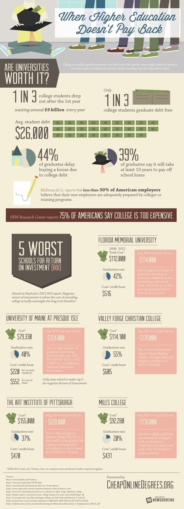 WHEN HIGHER EDUCATION DOESN'T PAY BACK #infographic