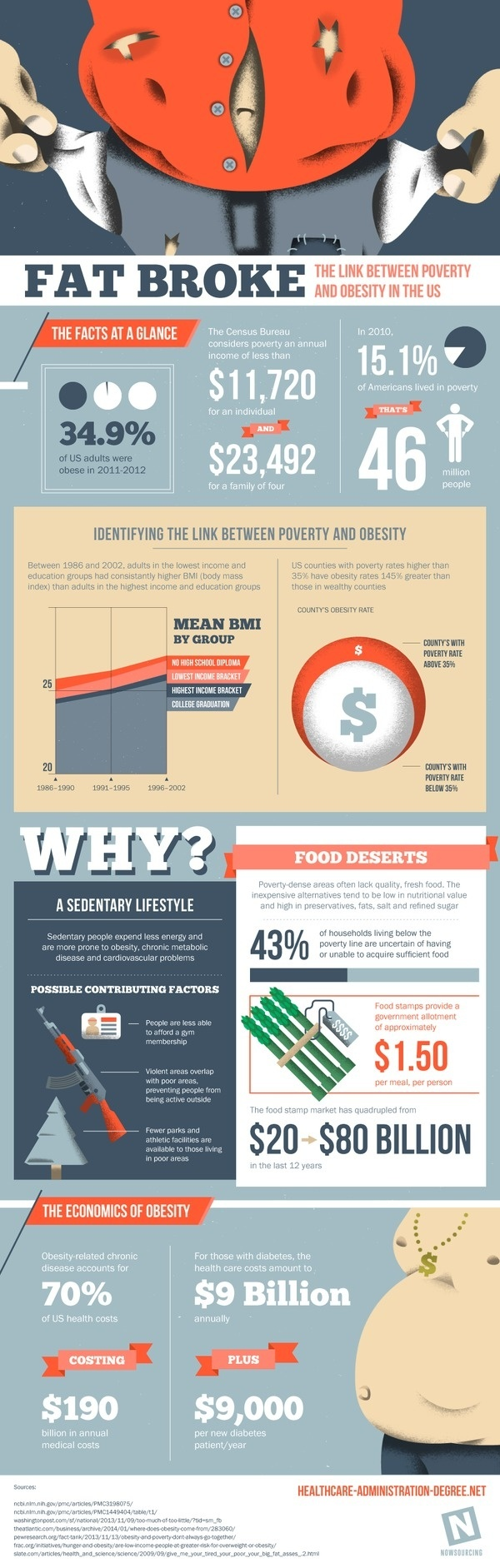Fat Broke: The Link Between Poverty and Obesity #poverty #obesity