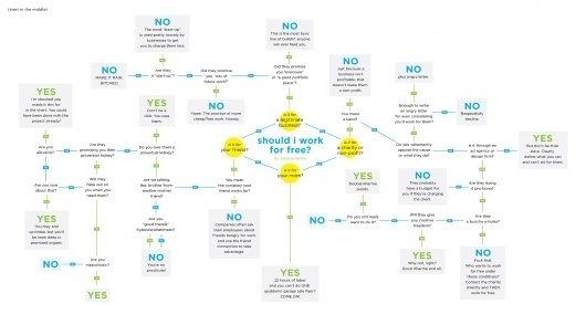 Should I work for Free? #flow #design #graphic #chart