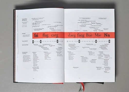Typotheque: Letter Fountain, book review by Ben Archer #spread #print #book