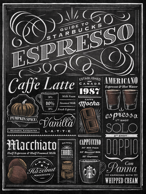Starbucks Espresso Guide Typographic Mural #type #handmade