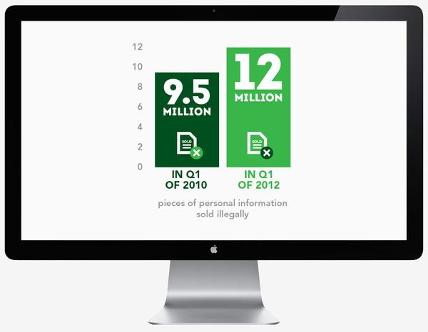 Password Genie Infographics on Behance #infographics #info #stats #graphics