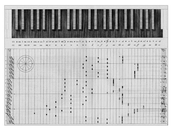 Automatic Instruments #music #visualization