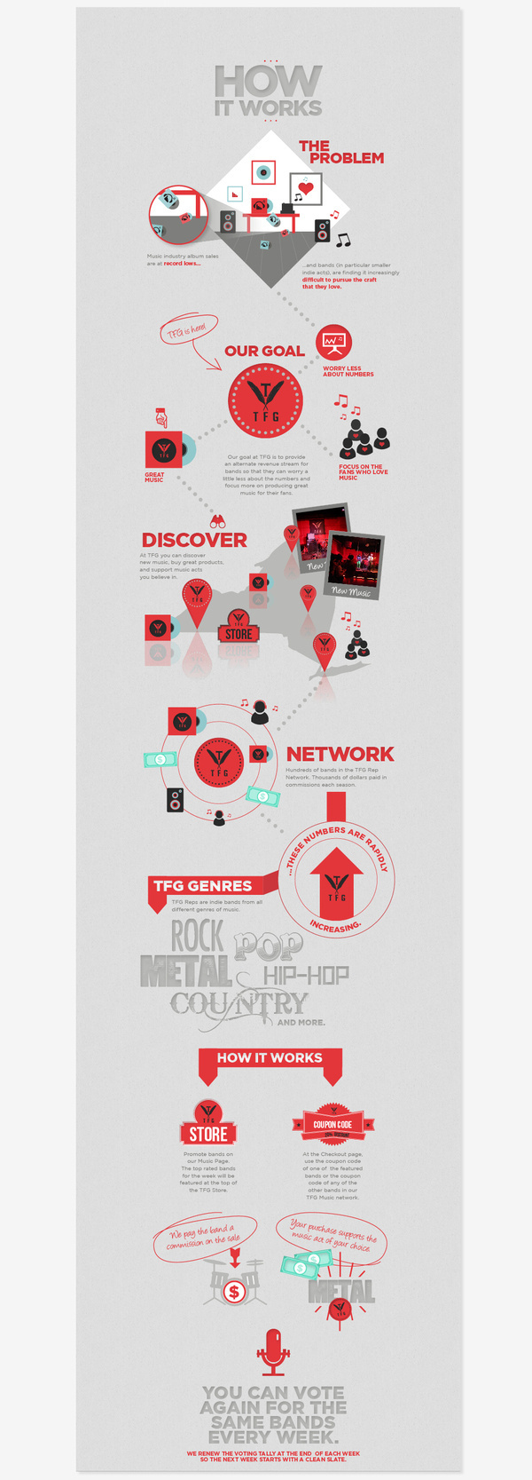 TFG How It Works Infographics on Behance #infographics #icons #texture #info #stats #graphics