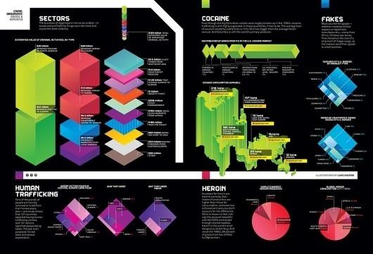 Luke Shuman Design #infographics #datavisualization #infography