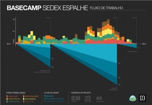 Basecamp data visualization « D3 #charts #data #visualization