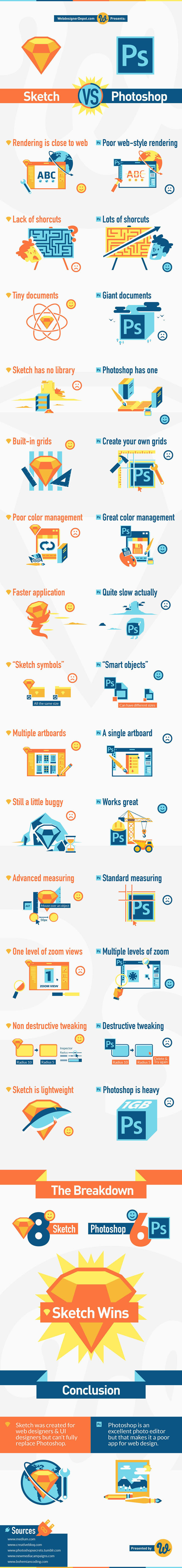 Sketch vs Photoshop, a Side-by-side Comparison [Infographic]