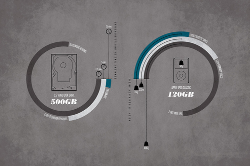 Digital Media Weights and Measures #infographics