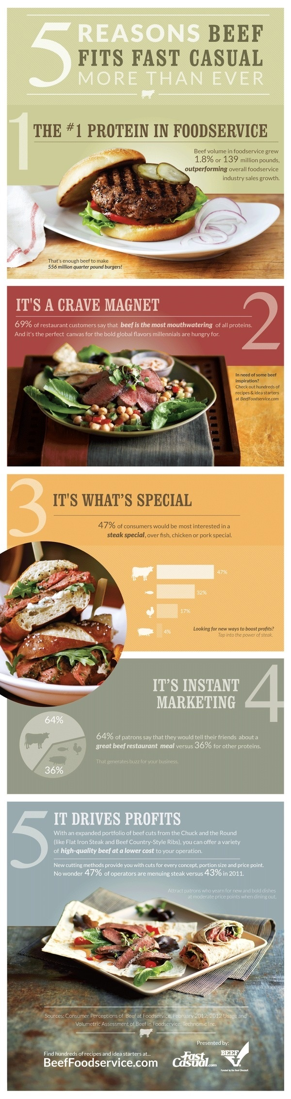 5 Reasons Beef Fits Fast Casual [infographic] #fast #casual #beef #protein