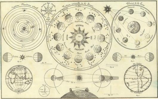 All sizes | 'Tableau d'Astronomie et de sphère' by Henri Duval, 1834 (detail) | Flickr - Photo Sharing! #infographic #astronomy #vintage